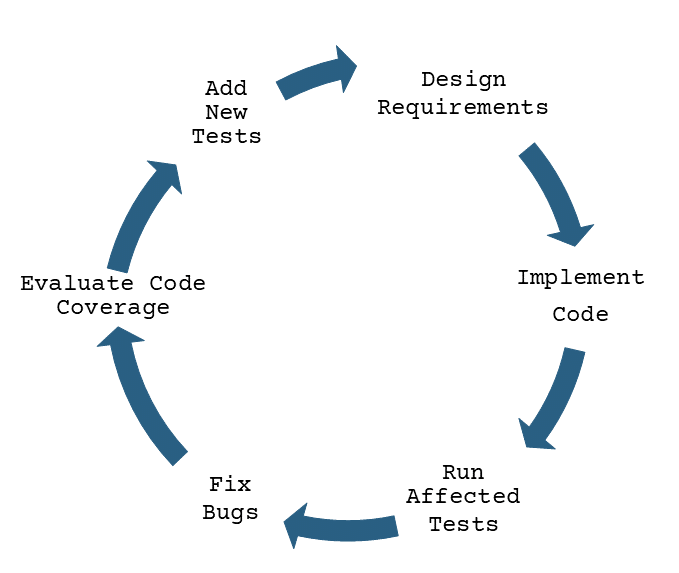 Use test automation for high-quality software with early bug detection