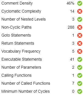 Code complexity indicators used in a rating model