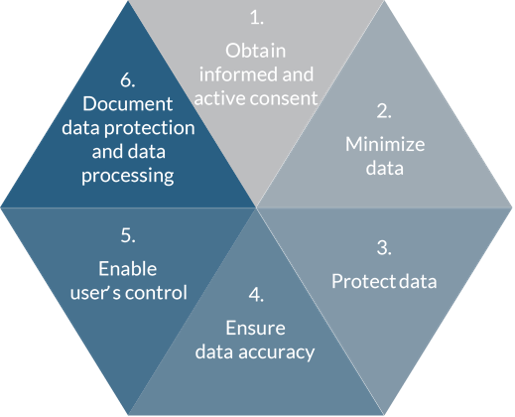 Six leading principles to to craft GDPR compliant software