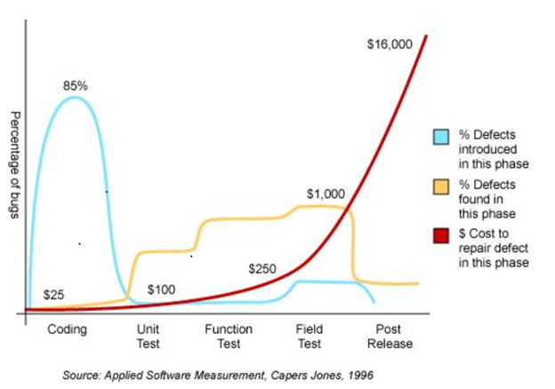 Find bugs early reduces cost
