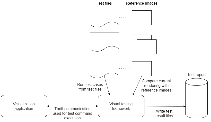 Architecture of the visual testing framework
