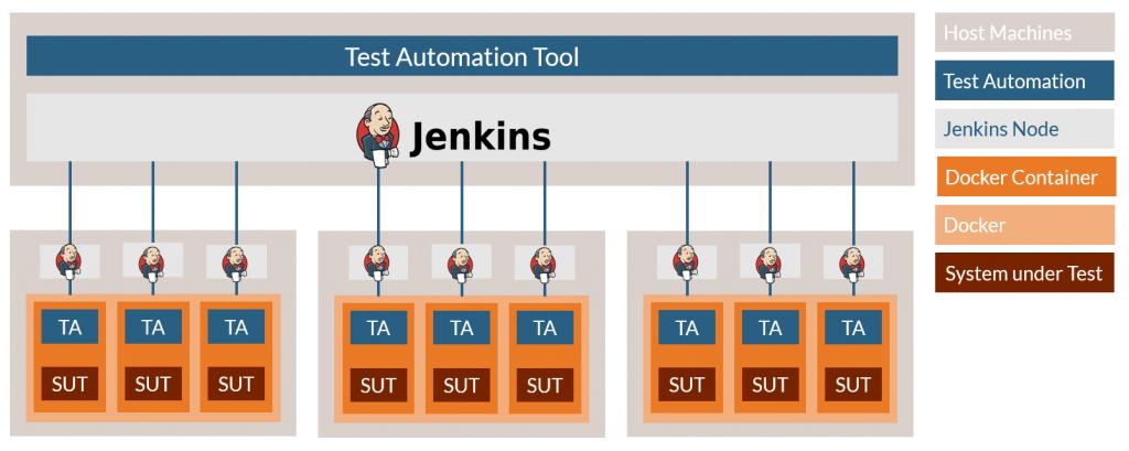 Continuous Integration / Continuous Delivery Test Environment Setup