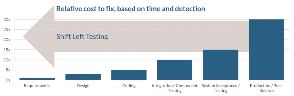 Cost advantages of shift left testing