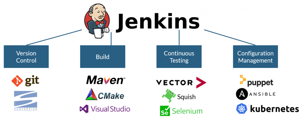 Jenkins Continuous Integration Environment