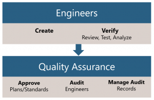 "Safety-critical ""Engineering"" versus ""Quality Assurance"""