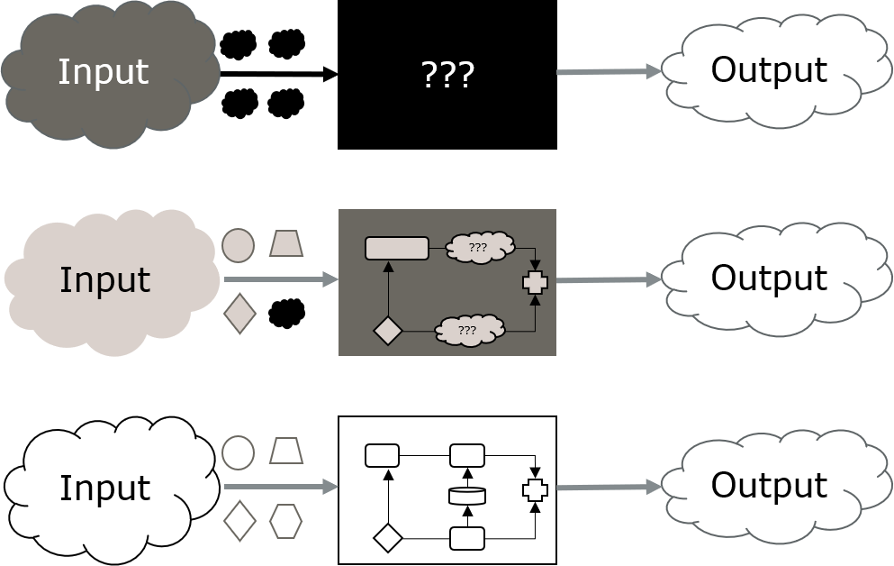 Symbol picture representing the differences between white, grey and black box fuzzing.