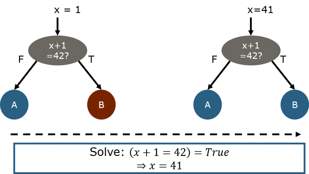 Symbolic code execution example.