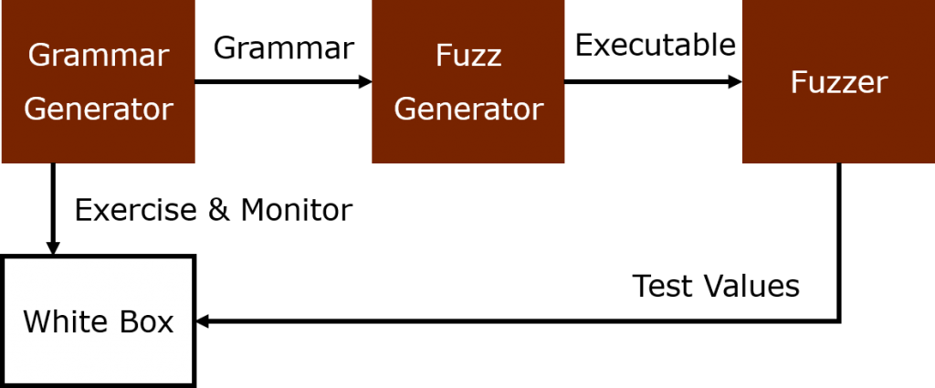 Generator³. Producing a grammar for grammar based fuzzing by excising the target with input and observe it.