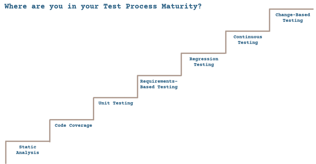 Adopting a software testing process can be easily achieved step by step