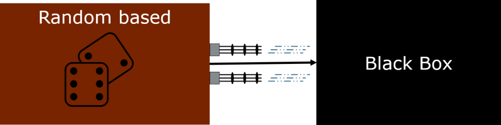 Symbolic picture for random based Generator - the most simple variant of value generation used by Fuzzers.