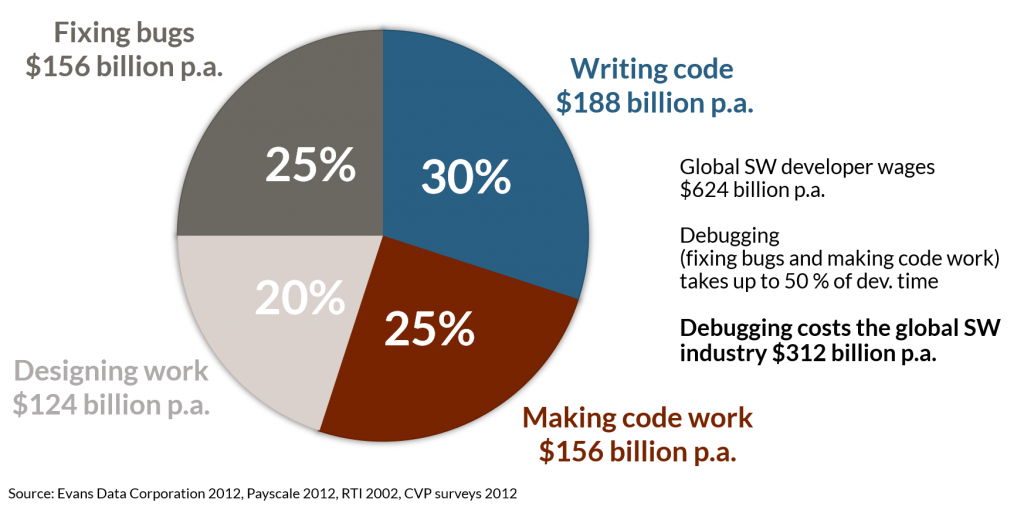 Costs for debugging and time spent developing code