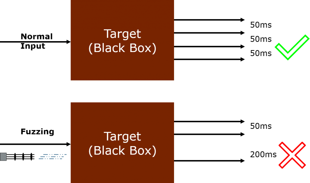 A target sends regular messages under normal operation, one each 50ms. At some point during fuzzing, some error is triggered and one such regular message is skipped. Passive network monitoring can detect this omission and report an error.