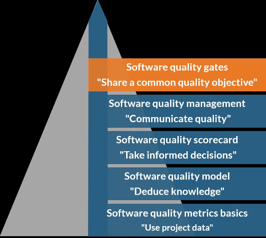 Software quality gates