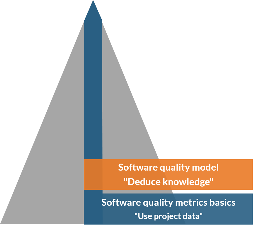 Software quality model