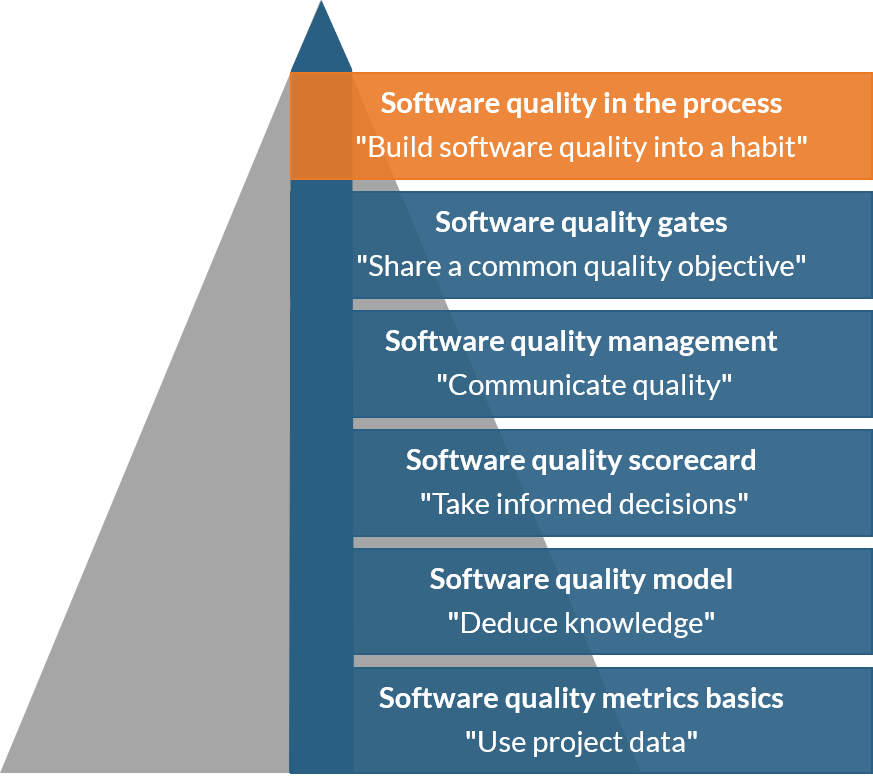 Software quality in the process