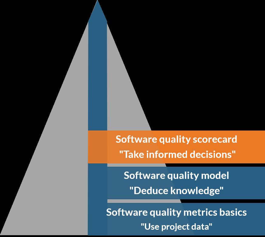 Software quality scorecard