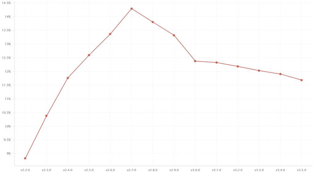 Comment ratio for Chart.js
