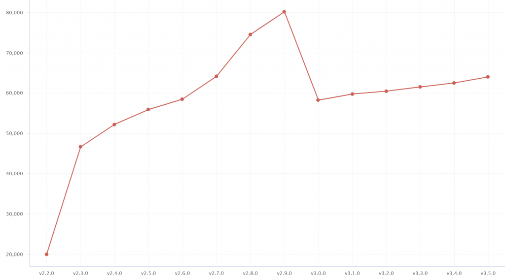 Code size trend for Char.js (lines of code)