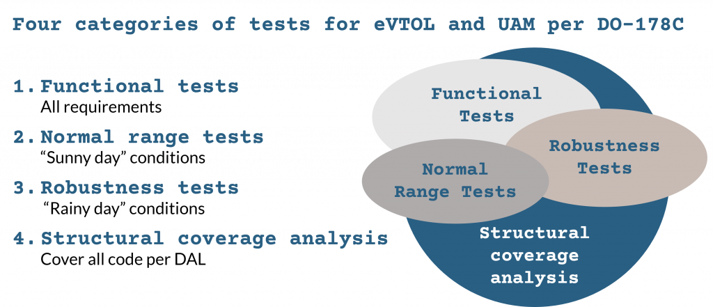 Four areas of testing for UAM and eVTOL required by DO-178C